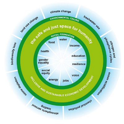 graphic depicting Doughnut Economics